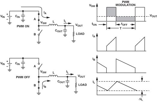 Buck Converter topology and waveform diagram