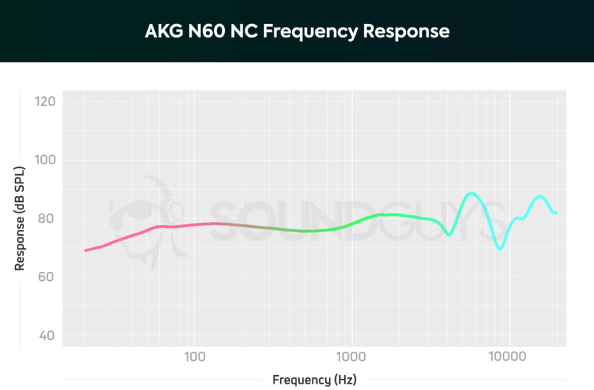 A chart showing the frequency response of the AKG N60 NC.