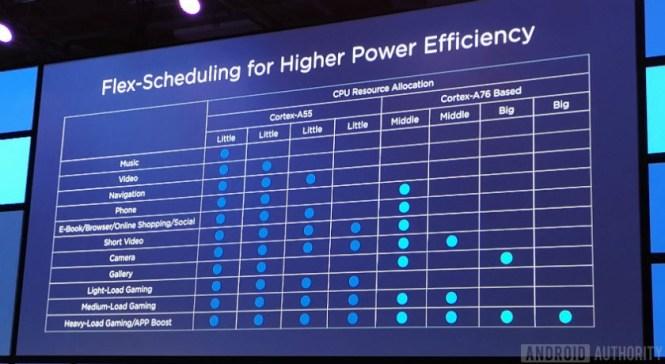 Slide detailing Kirin 980 Flex-Scheduling profiles