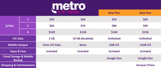 A chart showing the most recent updates to the Metro by T-Mobile plans, as of September 24, 2018.