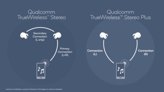 Audio diagram of Qualcomm true wireless technology.