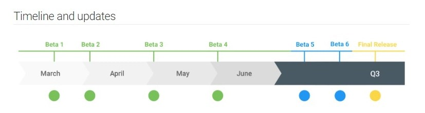 The official timeline of the Android Q beta rollouts.