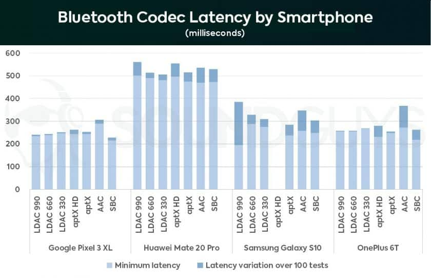 Chart showing bluetooth codec latency for Android smartphone