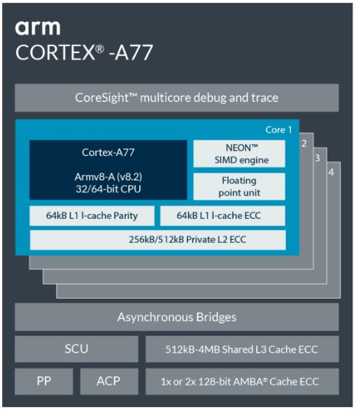 Arm Cortex-A77 CPU core overview