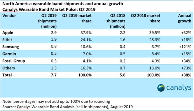 Canalys Wearables Market Share Q2 2019