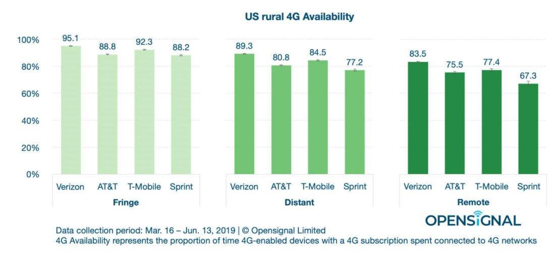OpenSignal Rural Coverage