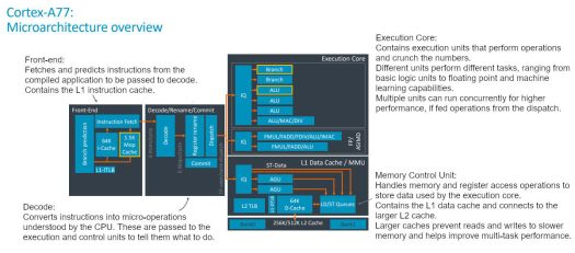 Arm CPU Core Explained