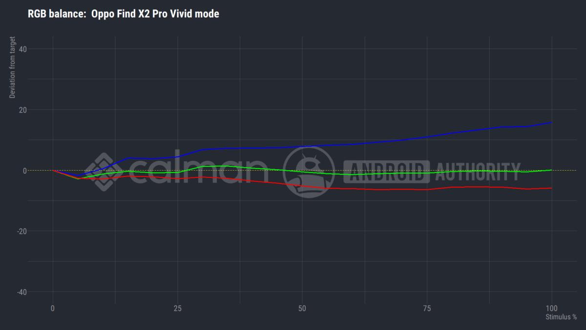 Oppo Find X2 Pro режим баланса по умолчанию против интенсивности