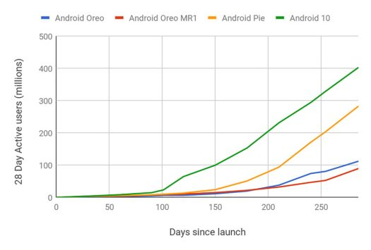 Android 10 Distribution Numbers July 2020