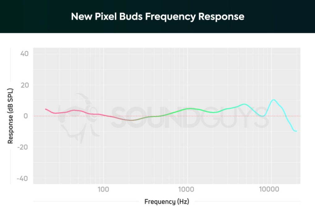 New Pixel Buds Frequency Response