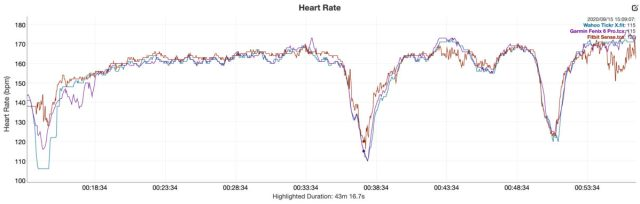 fitbit sense review heart rate analysis