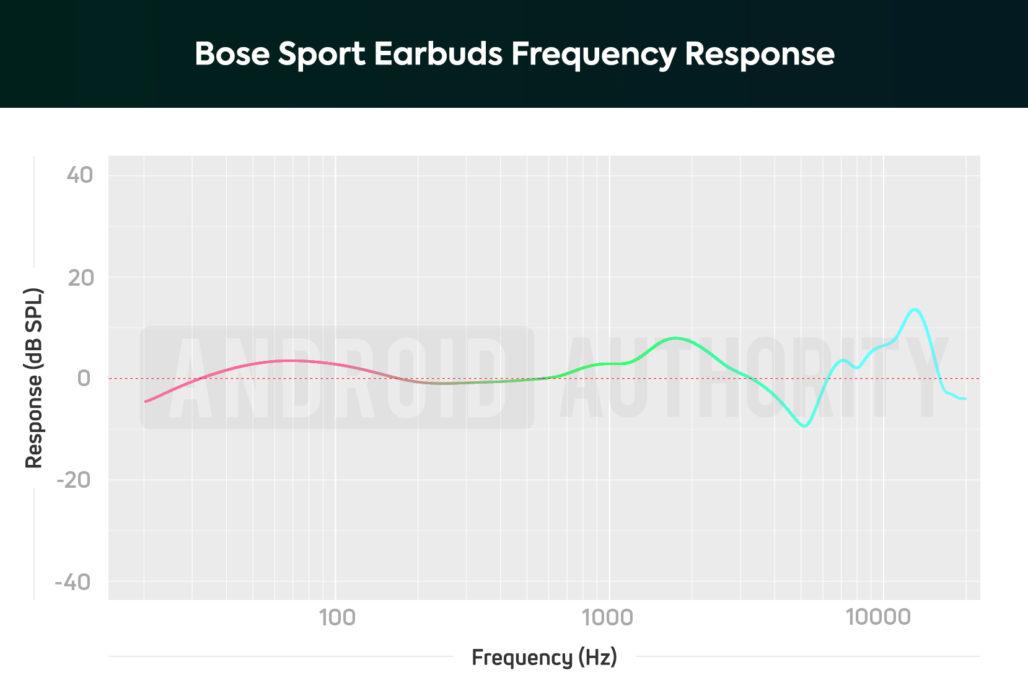 Gráfico de resposta de frequência Bose Sport Earbuds AA