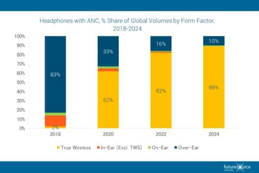 Future source headphones ANC global volumes