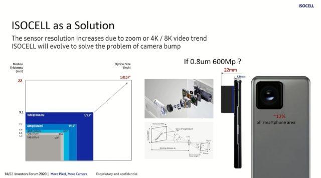 isocell pazarlama slaydı 600mp samsung kameralar