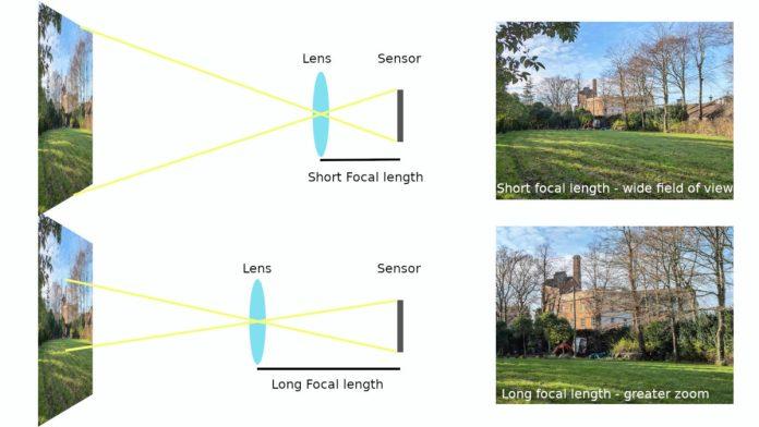 Camera focal length explained