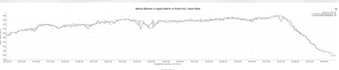 Wahoo Elemnt Comparison Heart Rate