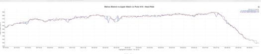 Wahoo Elemnt Comparison Heart Rate