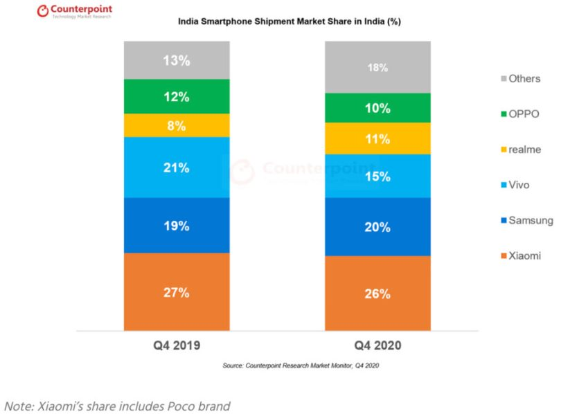 india smartphone market share q4 2020 counterpoint