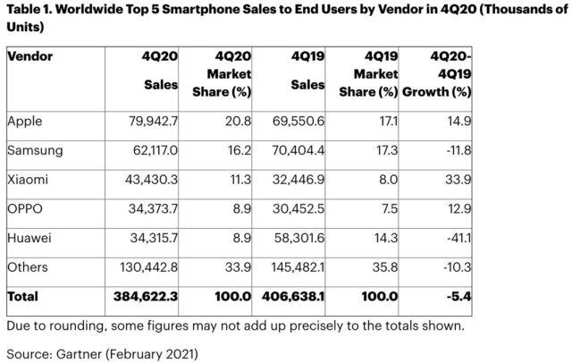 phone market share q4 2020 gartner 1
