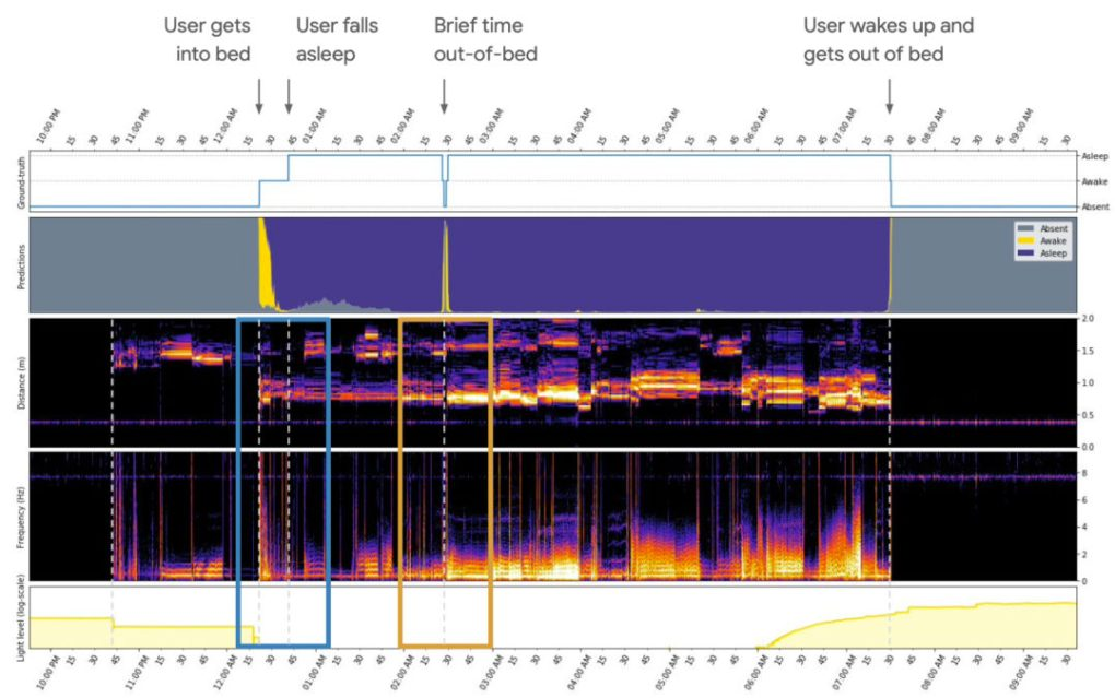 google nest hub second generation sleep tracking raw data