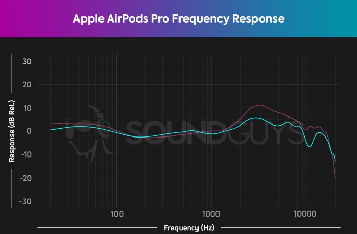 Apple AirPods Pro frequency response chart HATS