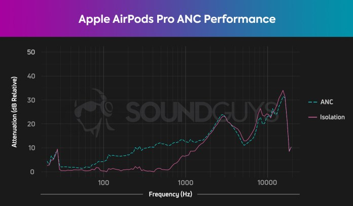 Apple AirPods Pro isolation chart HATS