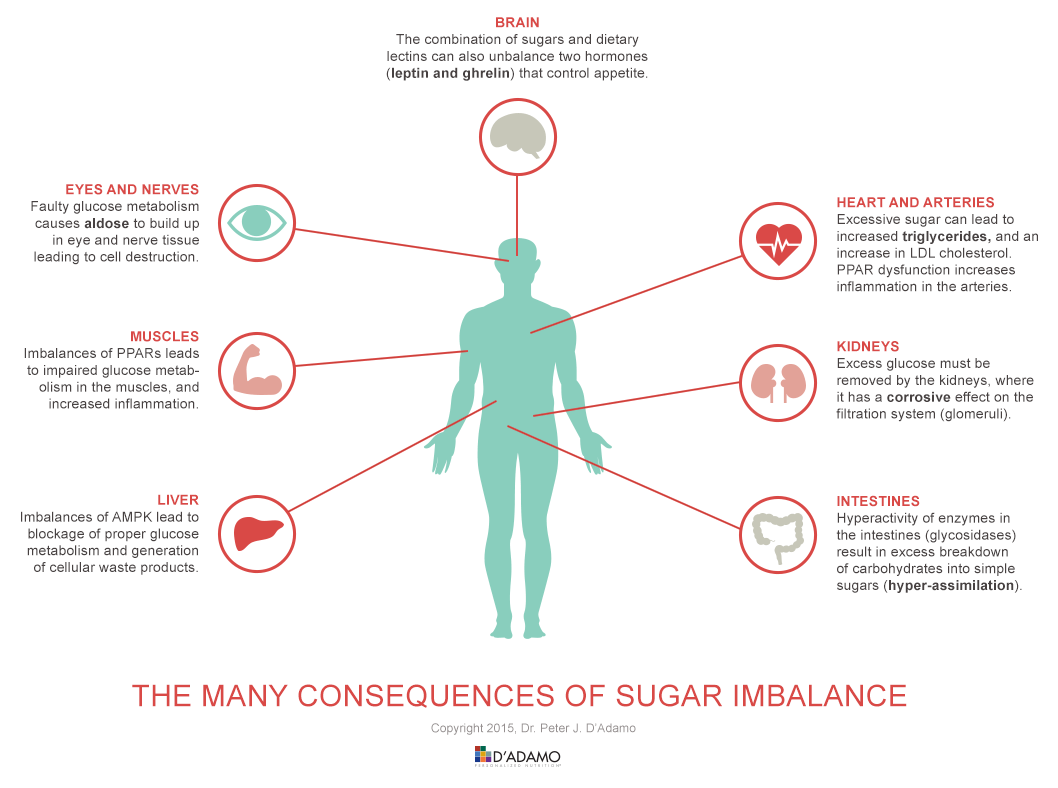 The Many Consequences of Sugar Imbalance