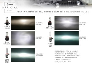 Comparing GEN 3 LED Headlight Bulbs to GEN 2 Bulbs and HID Bulbs Inside a Jeep Wrangler JK