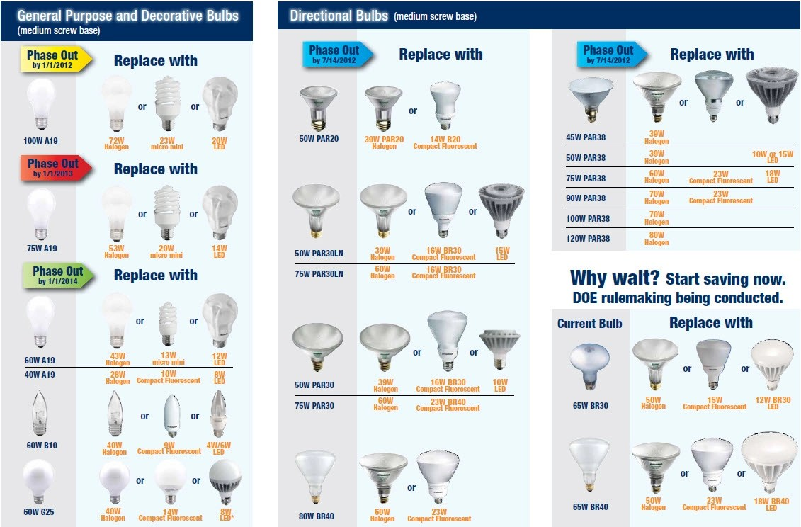 light bulb sizes shapes and