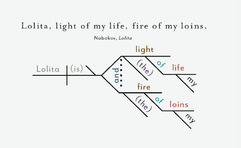 Opening Sentences From Great Novels Diagrammed Lolita