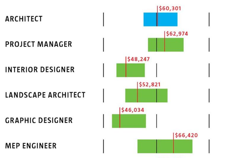 Interior design project manager salary new york for Interior design recruitment agency new york