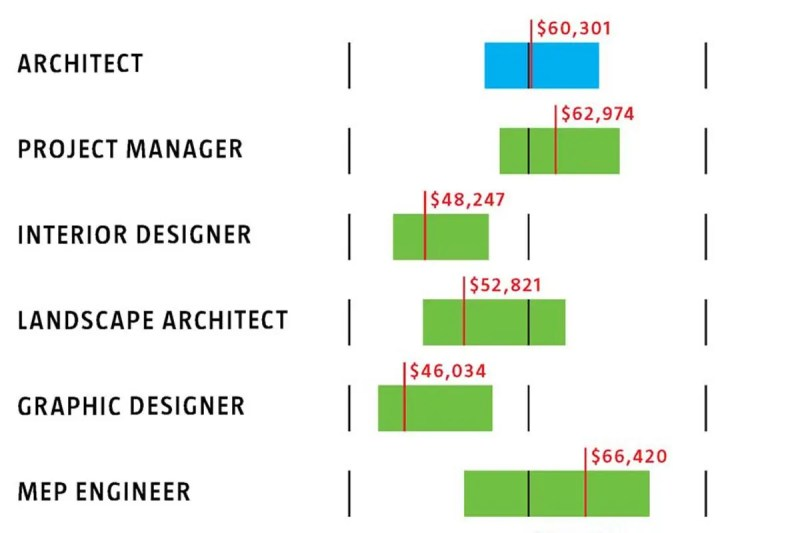 Interior Design Project Manager Salary New York
