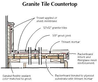 QampA Granite Tile Countertops JLC Online Underlayments
