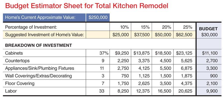 Image Result For Kitchen Remodel Worksheet