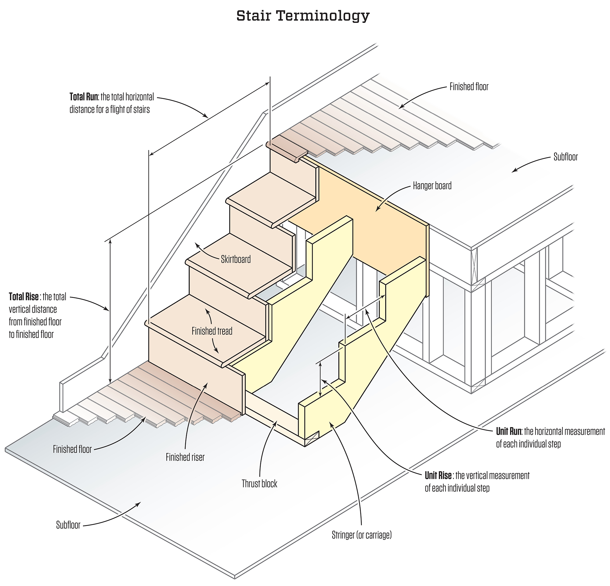 Stair Stringers Calculation And Layout