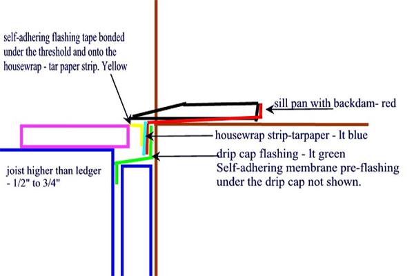 Deck Building Codes