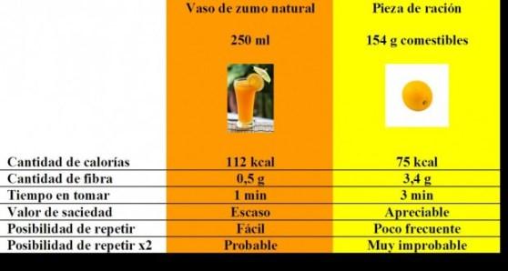 Naranja vs zumo