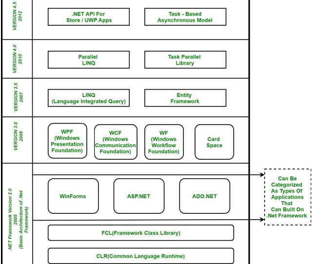 Net Framework Component Stack