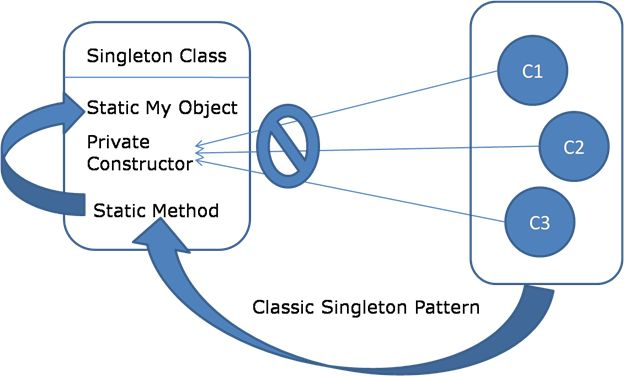 create-singleon-class