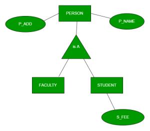 DBMS | ER Model: Generalization, Specialization and