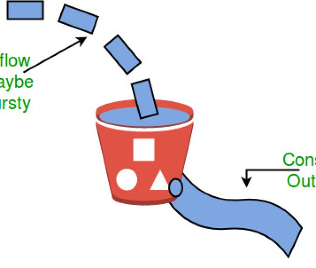 Similarly Each Network Interface Contains A Leaky Bucket And The Following Steps Are Involved In Leaky Bucket Algorithm