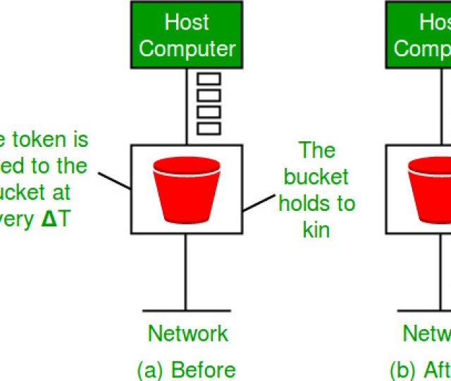 Link To Question On Leaky Bucket Algorithm Https Www Geeksforgeeks Org Computer Networks Set