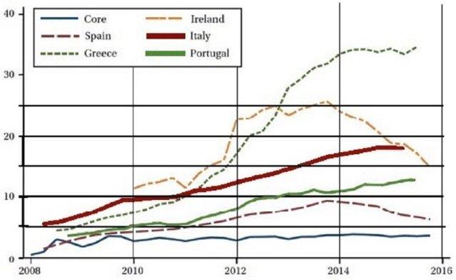 Tableau 3 Etat des finances publiques en Italie