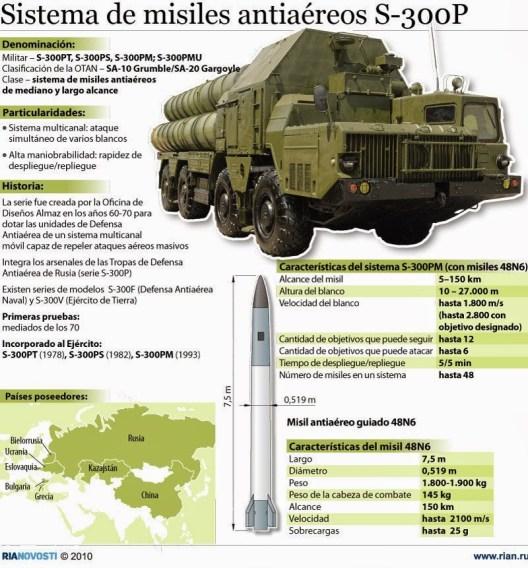 Resultado de imagen para misiles antiaéreos s-300