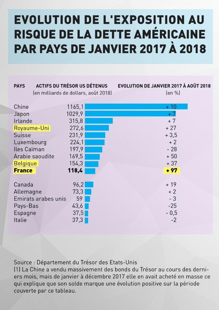 Pourquoi la France a-t-elle doublé son exposition à la dette américaine en deux ans?