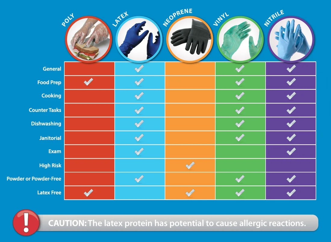 Types Of Disposable Gloves