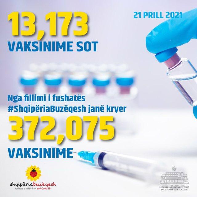 Lufta ndaj Covid/ Sot janë vaksinuar mbi 13 mijë persona në