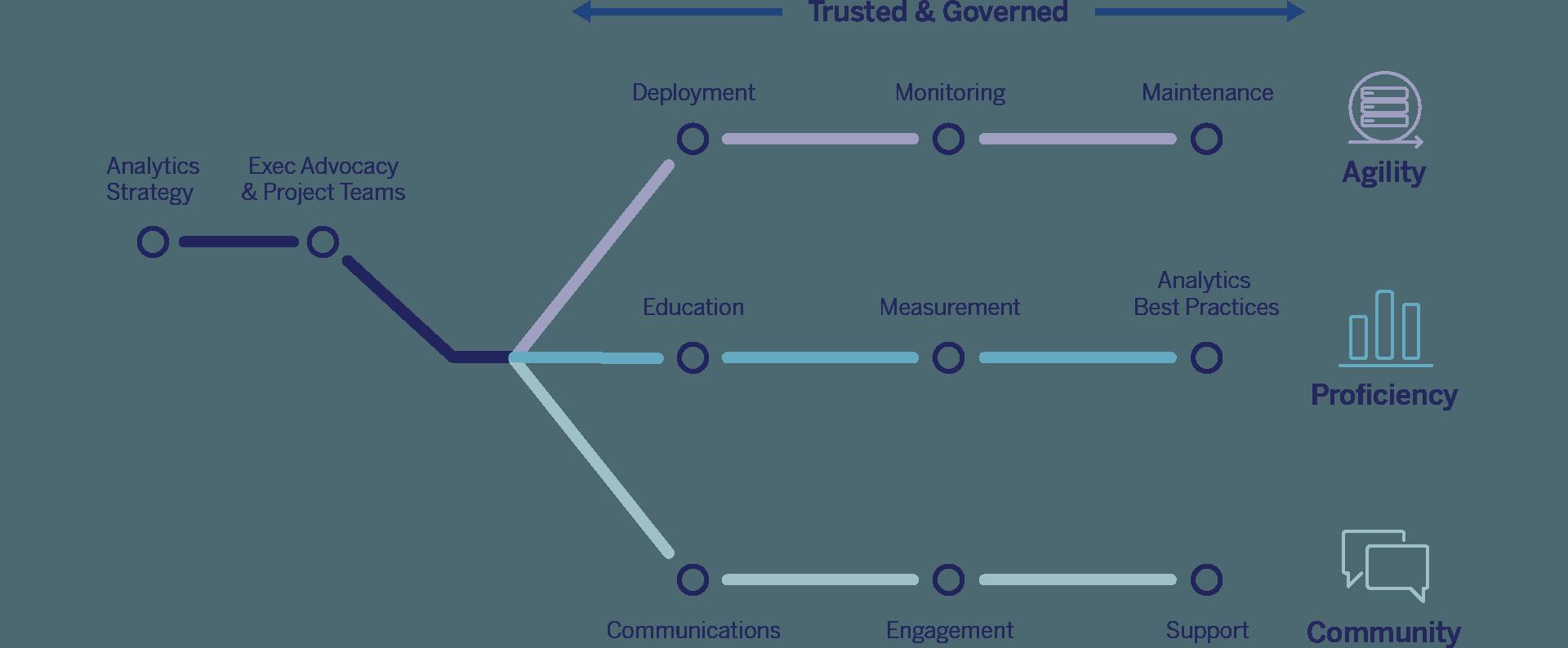 Meet Tableau Blueprint