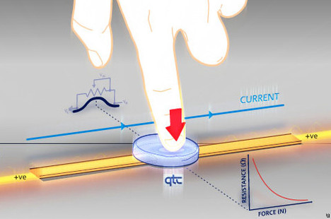 Pressure sensitive touchscreen displays a very real possibility