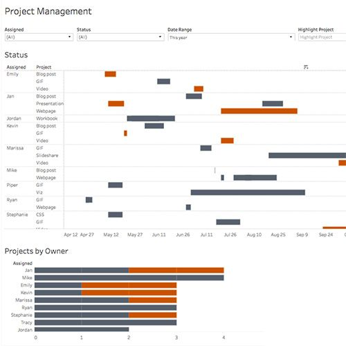 Using Gantt Charts In Tableau To Manage Projects Tableau